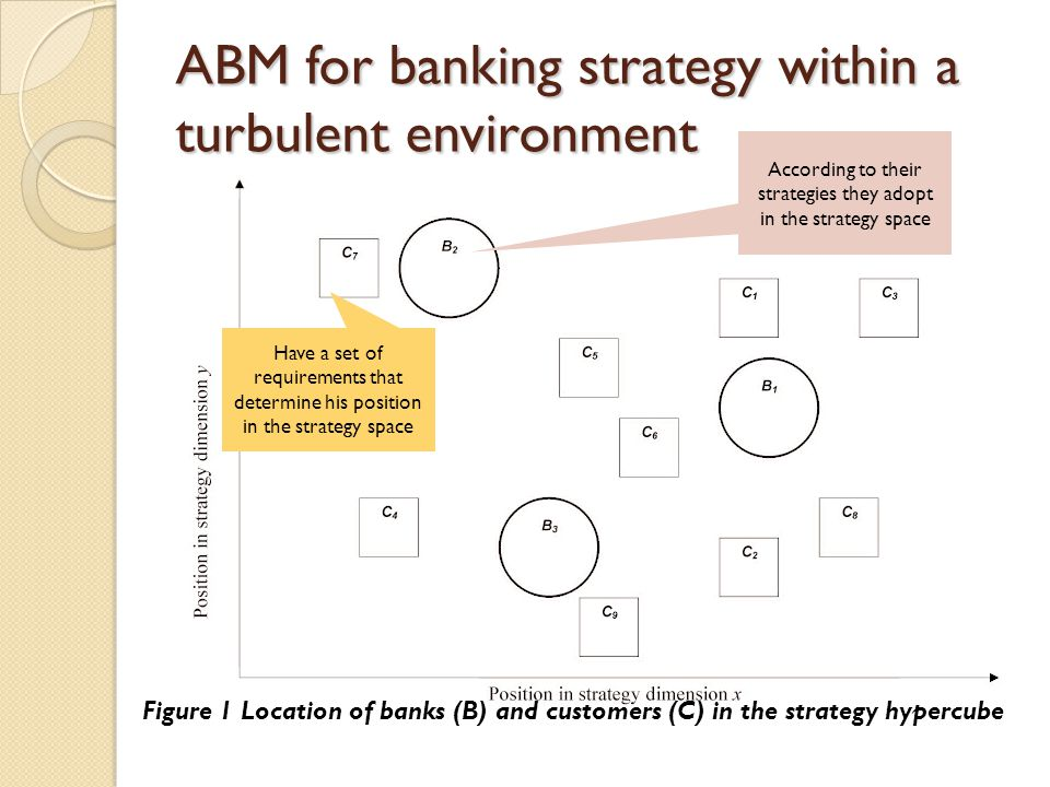 ABM for banking strategy within a turbulent environment Figure 1 Location of banks (B) and customers (C) in the strategy hypercube Have a set of requi
