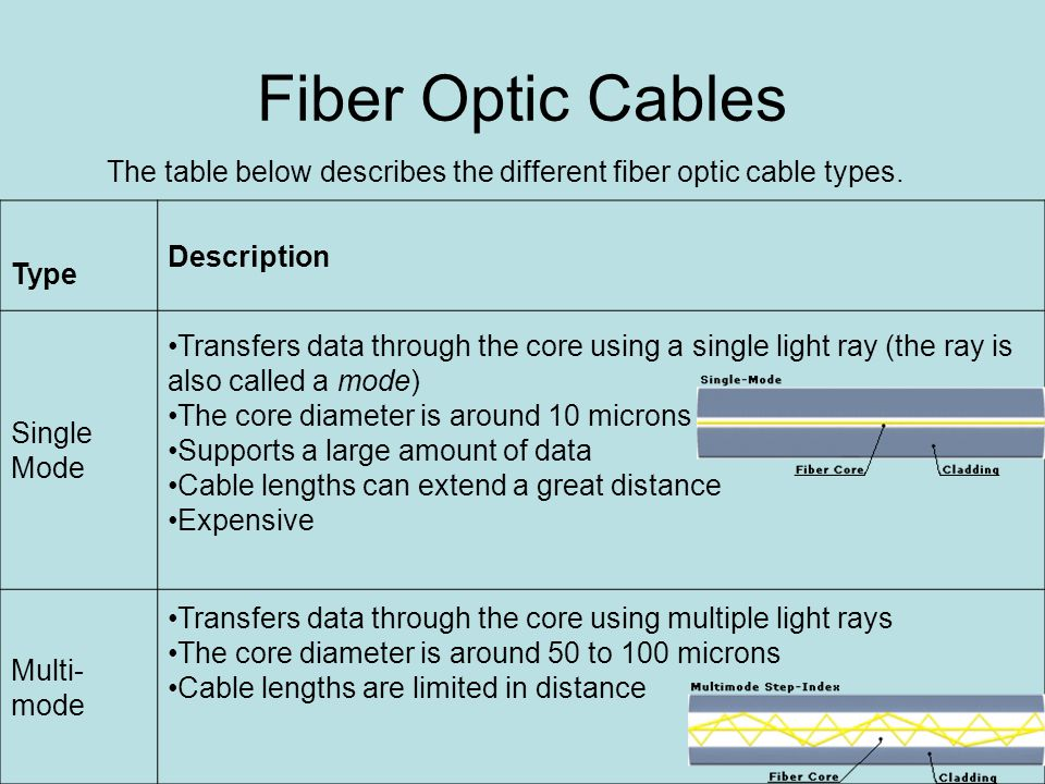 Fiber Optic Cables The table below describes the different fiber optic cable types.