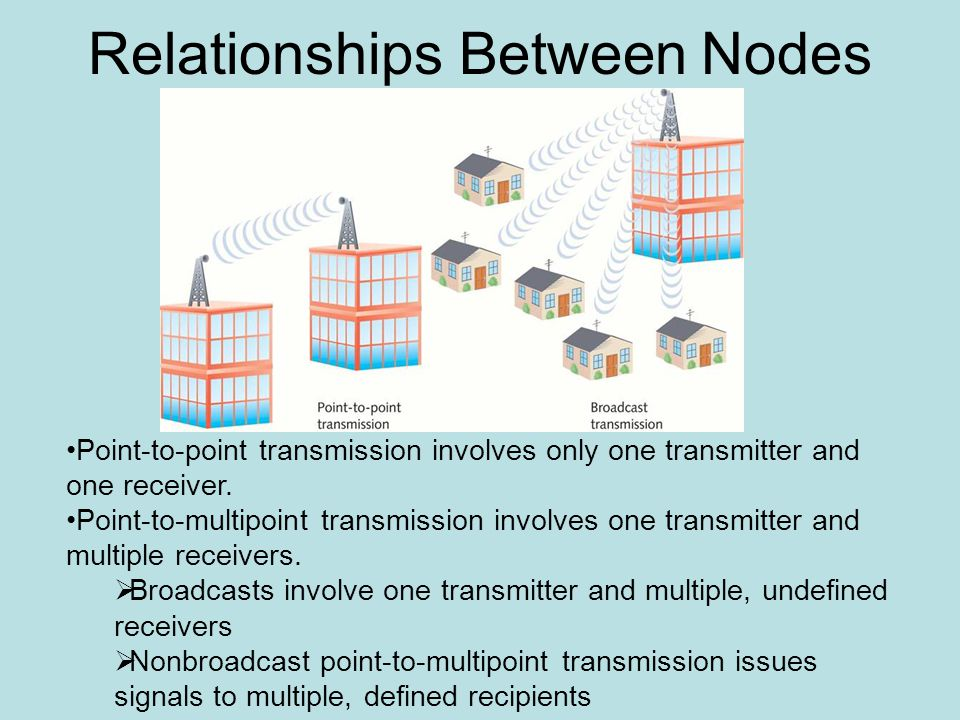Relationships Between Nodes Point-to-point transmission involves only one transmitter and one receiver.
