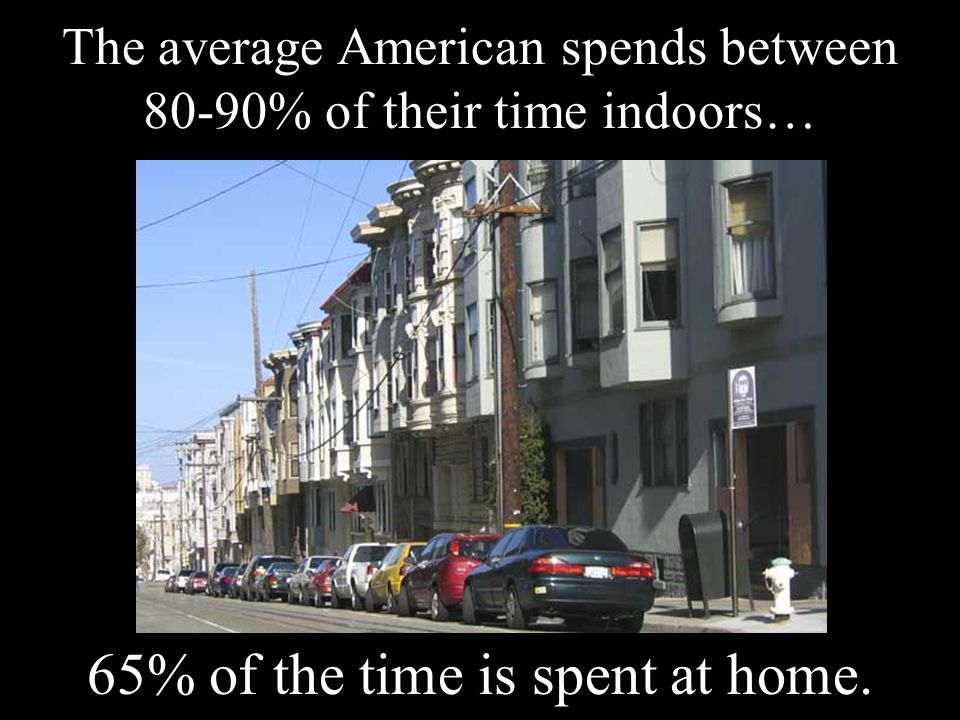 The average American spends between 80-90% of their time indoors… 65% of the time is spent at home.