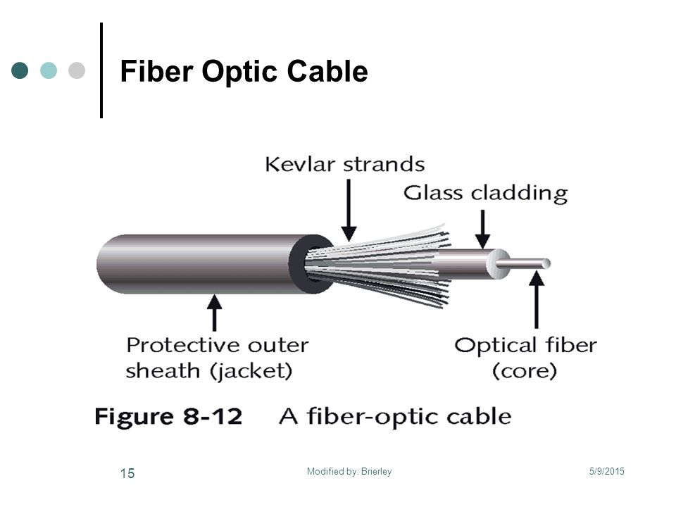 Fiber Optic Cable 5/9/2015 15 Modified by: Brierley