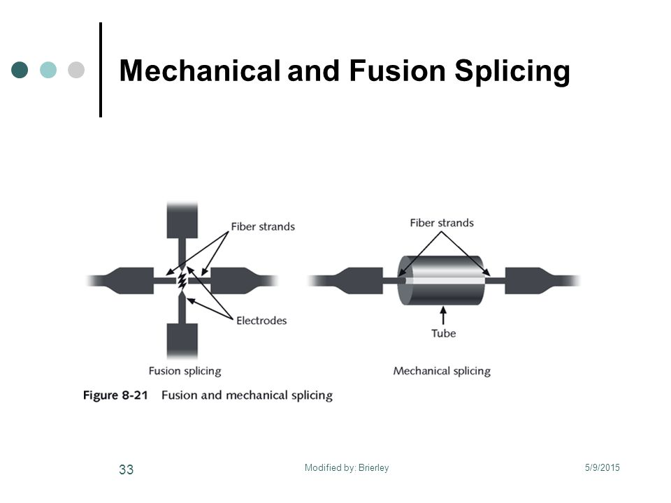 Mechanical and Fusion Splicing 5/9/2015 33 Modified by: Brierley