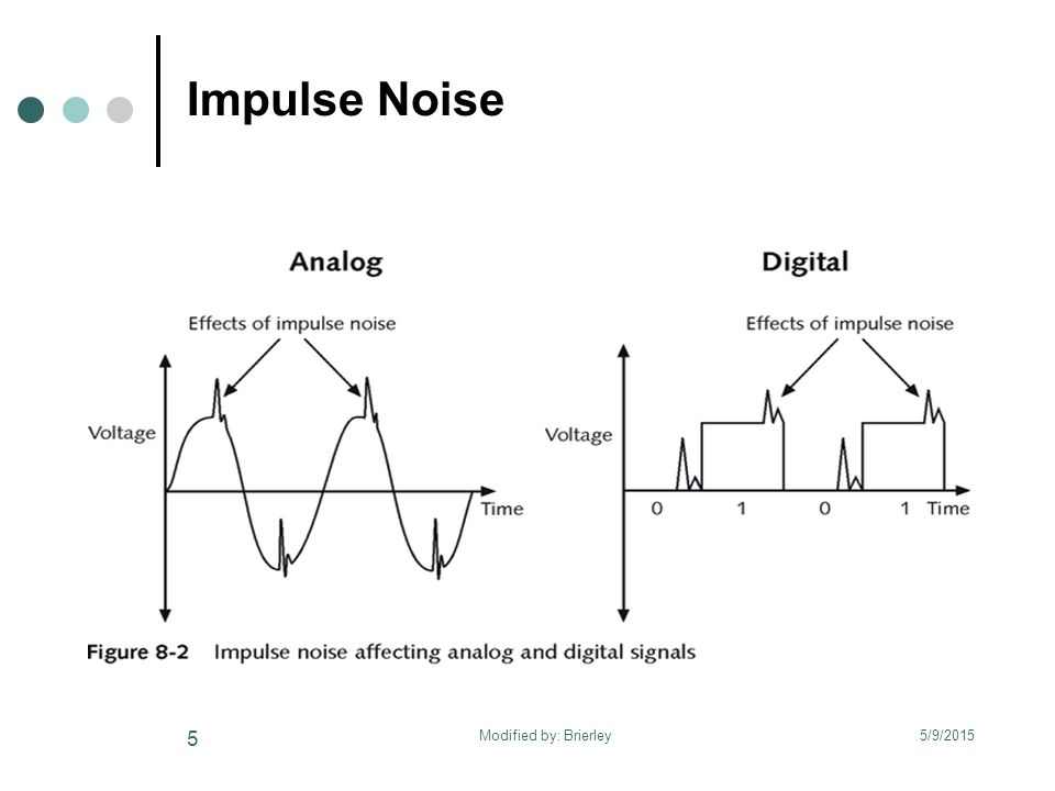 Impulse Noise 5/9/2015 5 Modified by: Brierley
