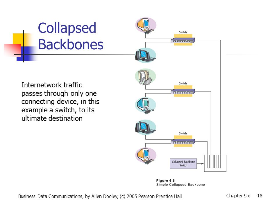 Business Data Communications, by Allen Dooley, (c) 2005 Pearson Prentice Hall Chapter Six 18 Collapsed Backbones Internetwork traffic passes through only one connecting device, in this example a switch, to its ultimate destination