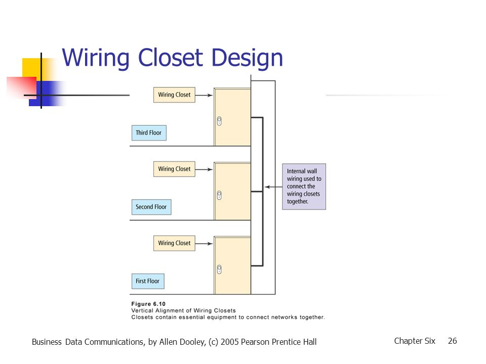 Business Data Communications, by Allen Dooley, (c) 2005 Pearson Prentice Hall Chapter Six 26 Wiring Closet Design