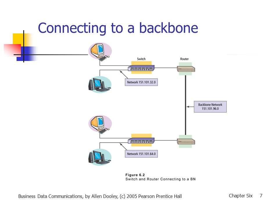 Business Data Communications, by Allen Dooley, (c) 2005 Pearson Prentice Hall Chapter Six 8 Backbone Network Protocols BNs most often support high traffic demand for connected LANs Therefore a BN generally uses a protocol that provides higher throughput than the protocol used by the connected LANs Gigabit Ethernet: Is a common protocol choice for BNs In its initial form was labeled 802.3z by the IEEE Supports 1 Gbps (billion bits per second) Does not change the underlying Ethernet format Is both half- and full-duplex capable ATM and Frame Relay are also possible BN protocols