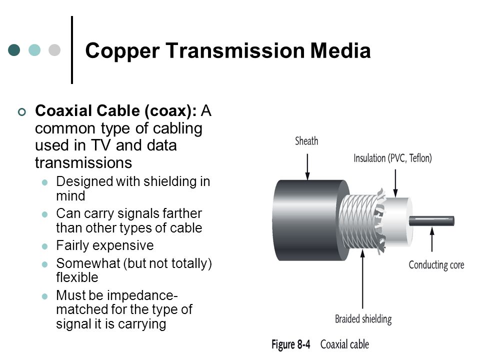 Copper Transmission Media Coaxial Cable (coax): A common type of cabling used in TV and data transmissions Designed with shielding in mind Can carry signals farther than other types of cable Fairly expensive Somewhat (but not totally) flexible Must be impedance- matched for the type of signal it is carrying