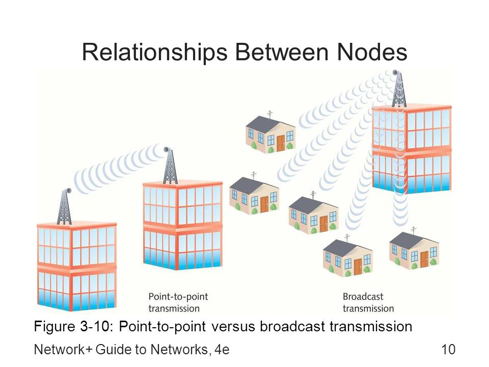 Network+ Guide to Networks, 4e10 Relationships Between Nodes Figure 3-10: Point-to-point versus broadcast transmission