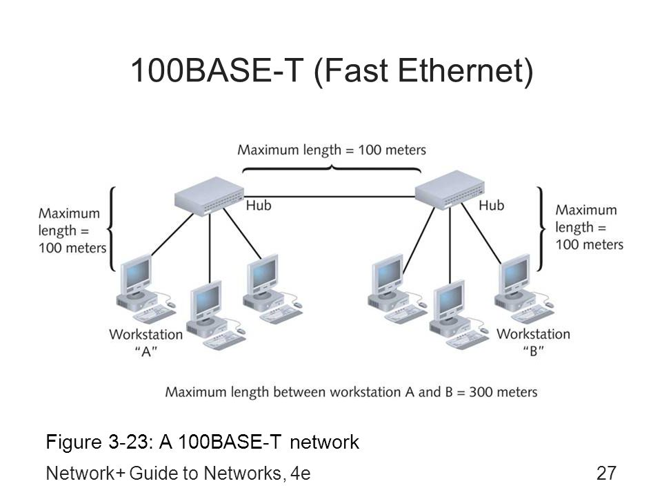 Network+ Guide to Networks, 4e27 100BASE-T (Fast Ethernet) Figure 3-23: A 100BASE-T network