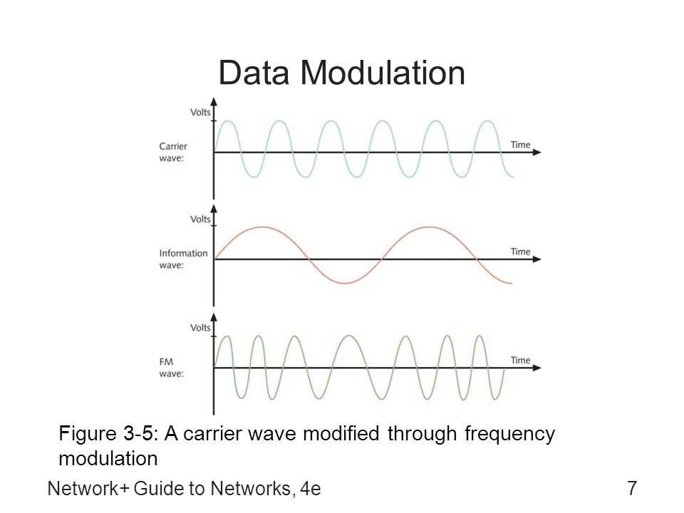 Network+ Guide to Networks, 4e38 The Wireless Spectrum Figure 3-37: The wireless spectrum