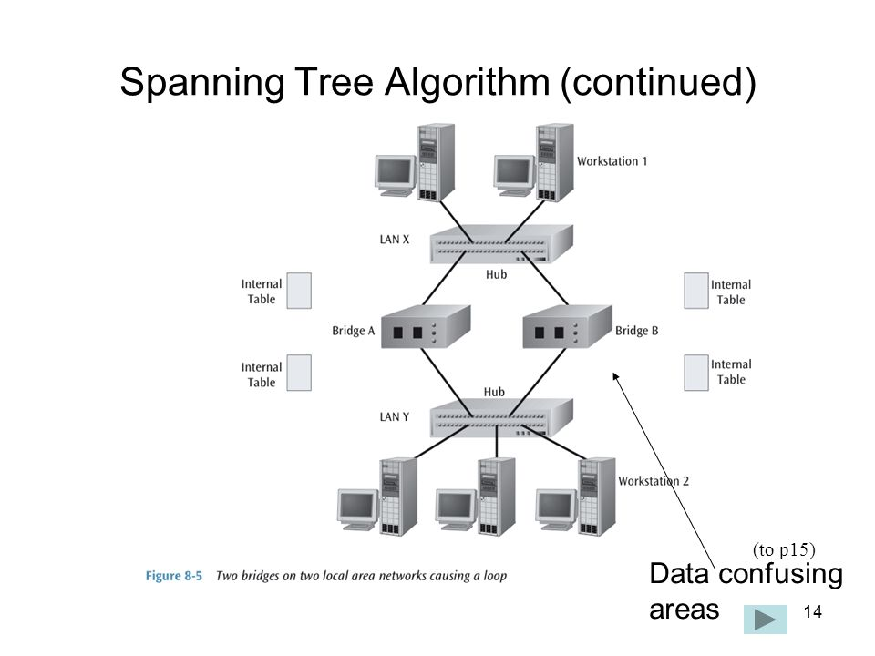 14 Spanning Tree Algorithm (continued) Data confusing areas (to p15)