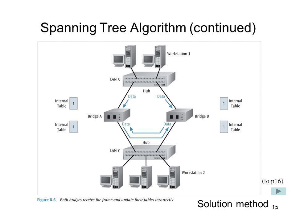 15 Spanning Tree Algorithm (continued) Solution method (to p16)