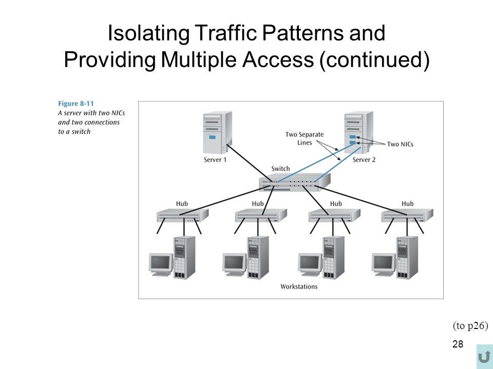 28 Isolating Traffic Patterns and Providing Multiple Access (continued) (to p26)