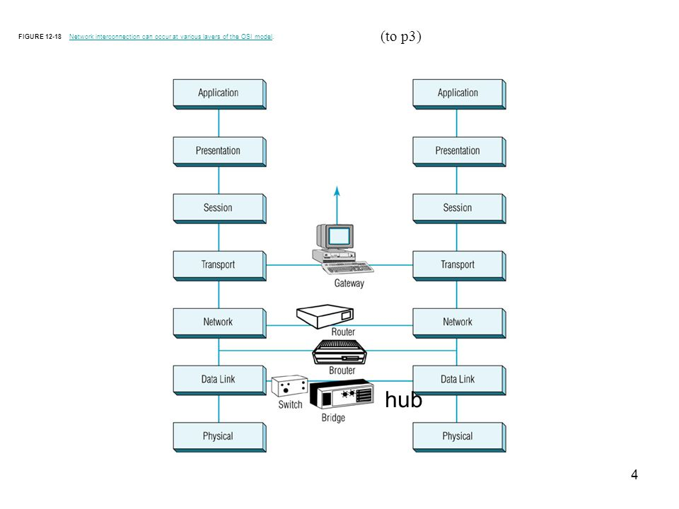 4 FIGURE 12-18 Network interconnection can occur at various layers of the OSI model.Network interconnection can occur at various layers of the OSI model (to p3) hub