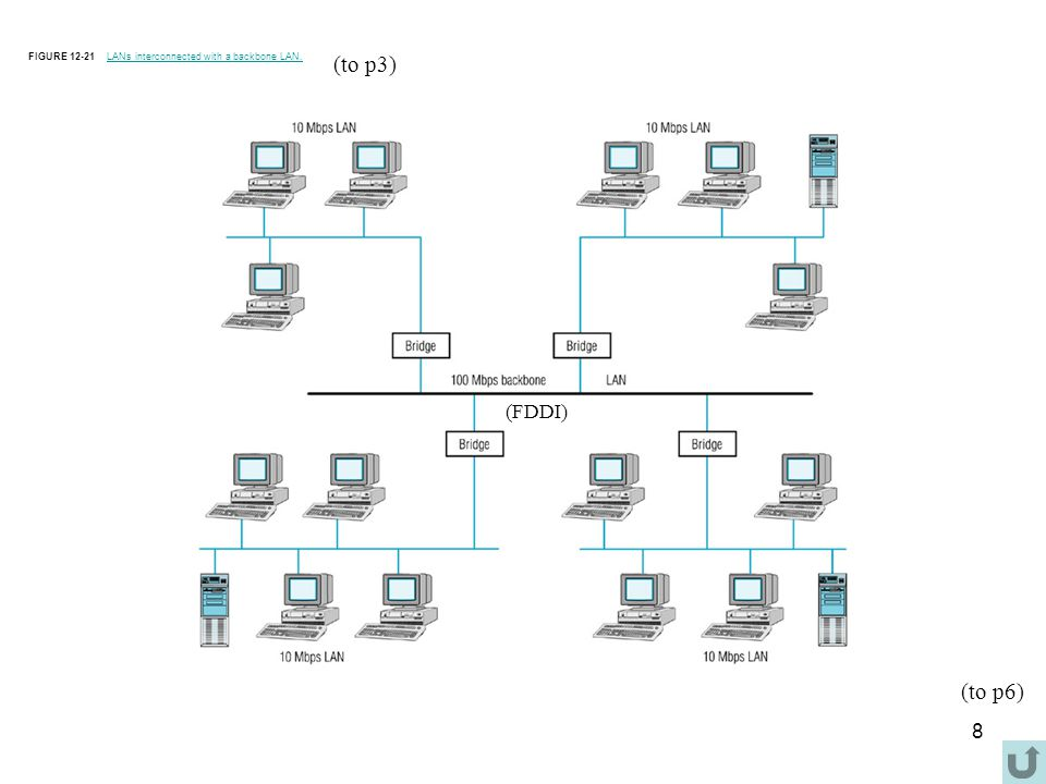 8 FIGURE 12-21 LANs interconnected with a backbone LAN.LANs interconnected with a backbone LAN.