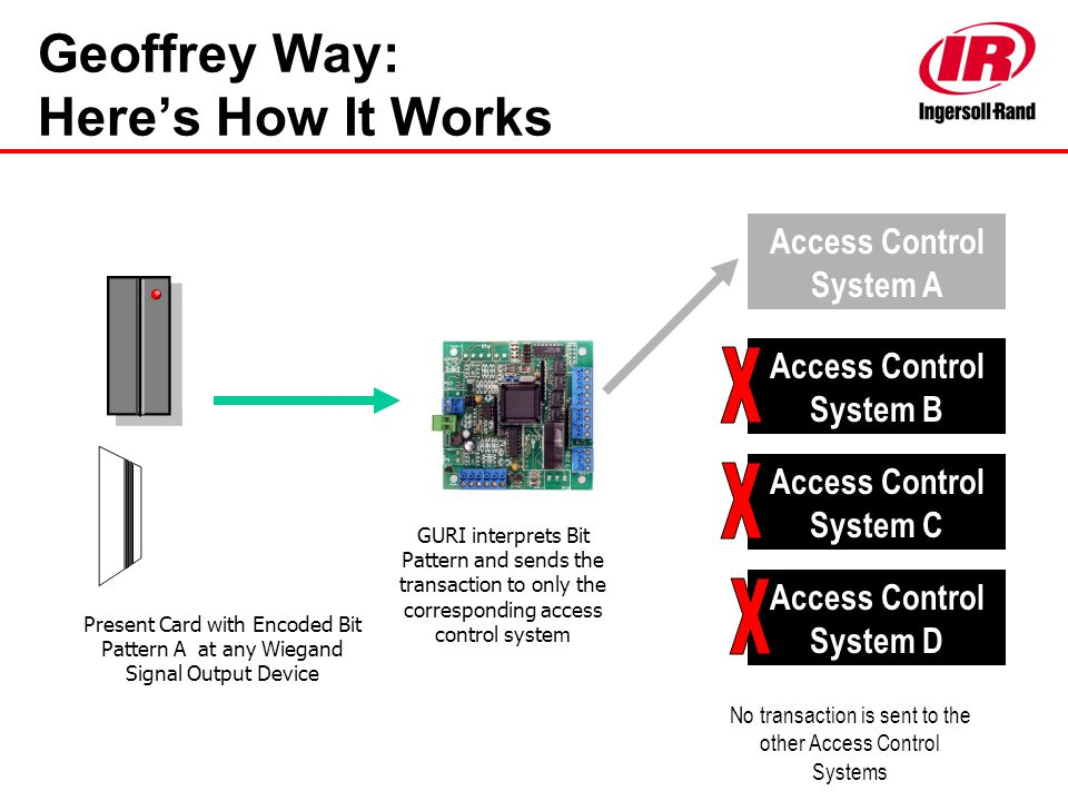 Geoffrey Way: Here's How It Works Present Card with Encoded Bit Pattern A at any Wiegand Signal Output Device Access Control System A Access Control S