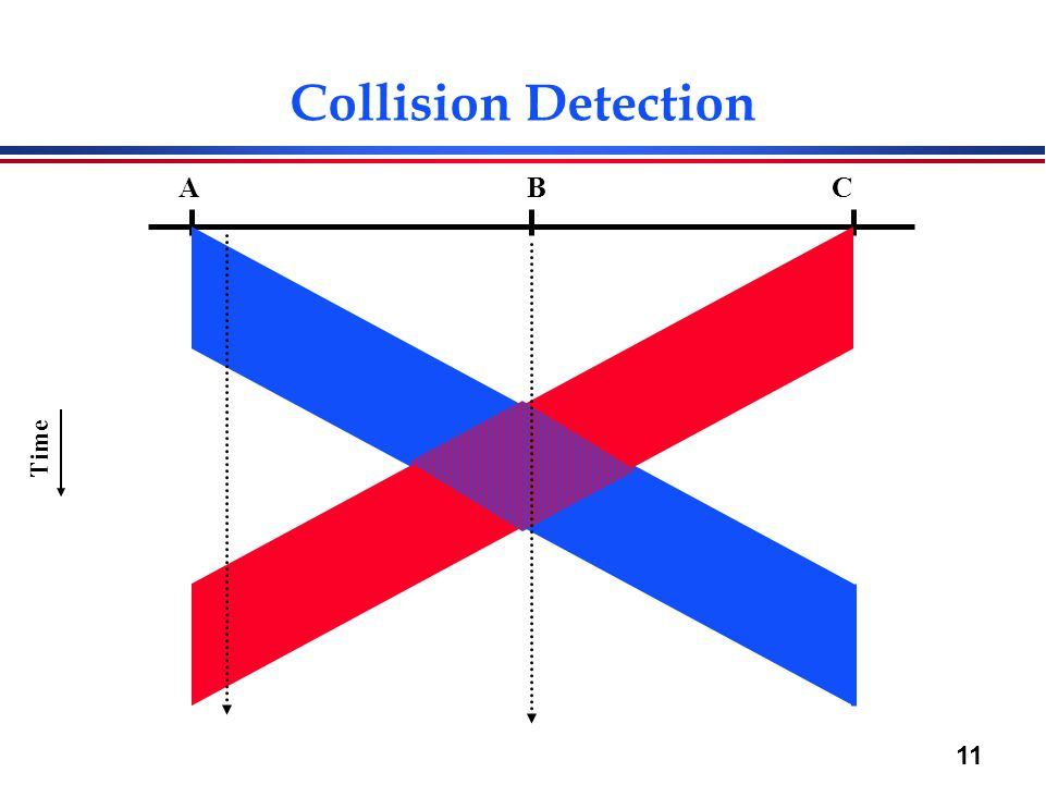 11 Collision Detection Time ABC
