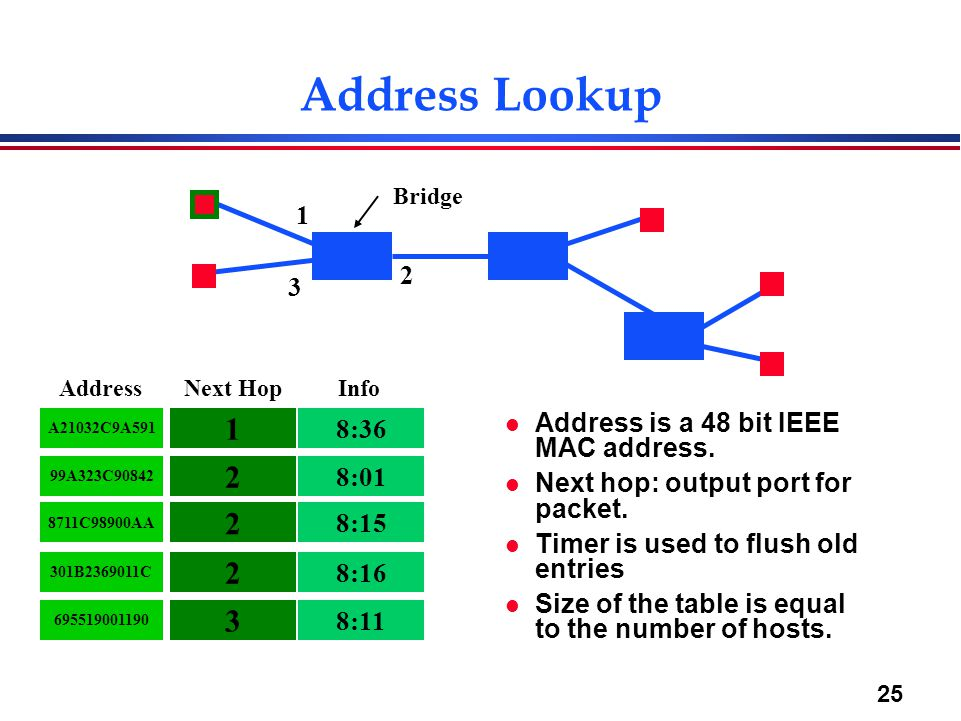 25 Address Lookup l Address is a 48 bit IEEE MAC address.