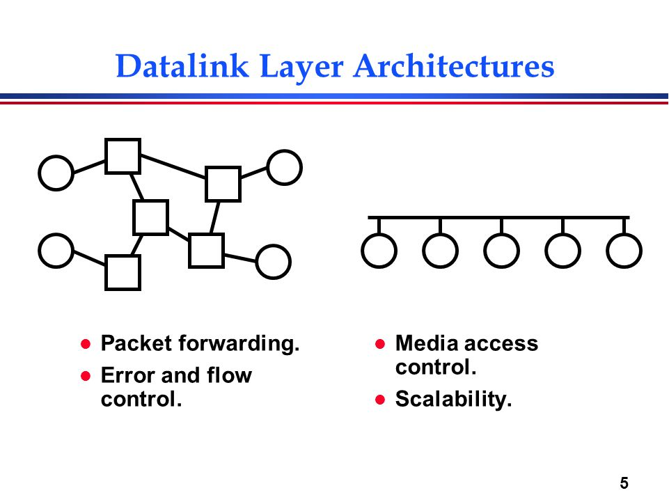 5 Datalink Layer Architectures l Packet forwarding.