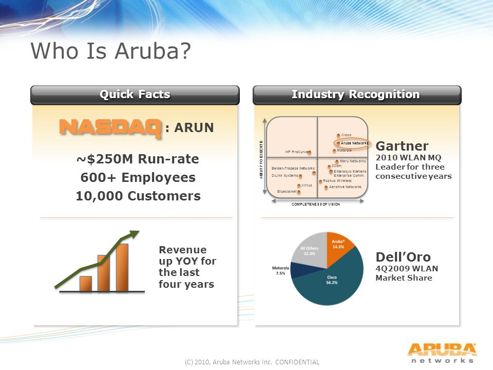Who Is Aruba.