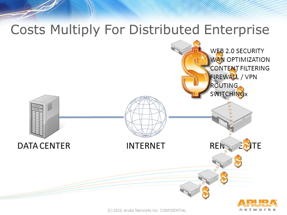 (C) 2010, Aruba Networks Inc.