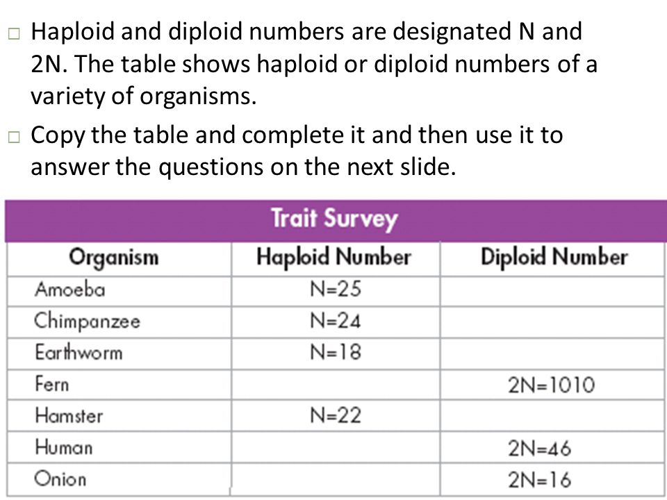  Haploid and diploid numbers are designated N and 2N. The table shows haploid or diploid numbers of a variety of organisms.  Copy the table and comp