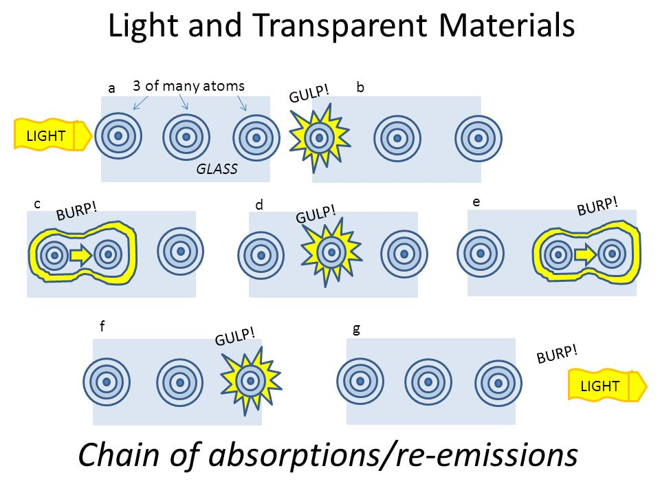 Light and Transparent Materials LIGHT 3 of many atoms LIGHT GULP! BURP! GLASS a b c d e f g Chain of absorptions/re-emissions