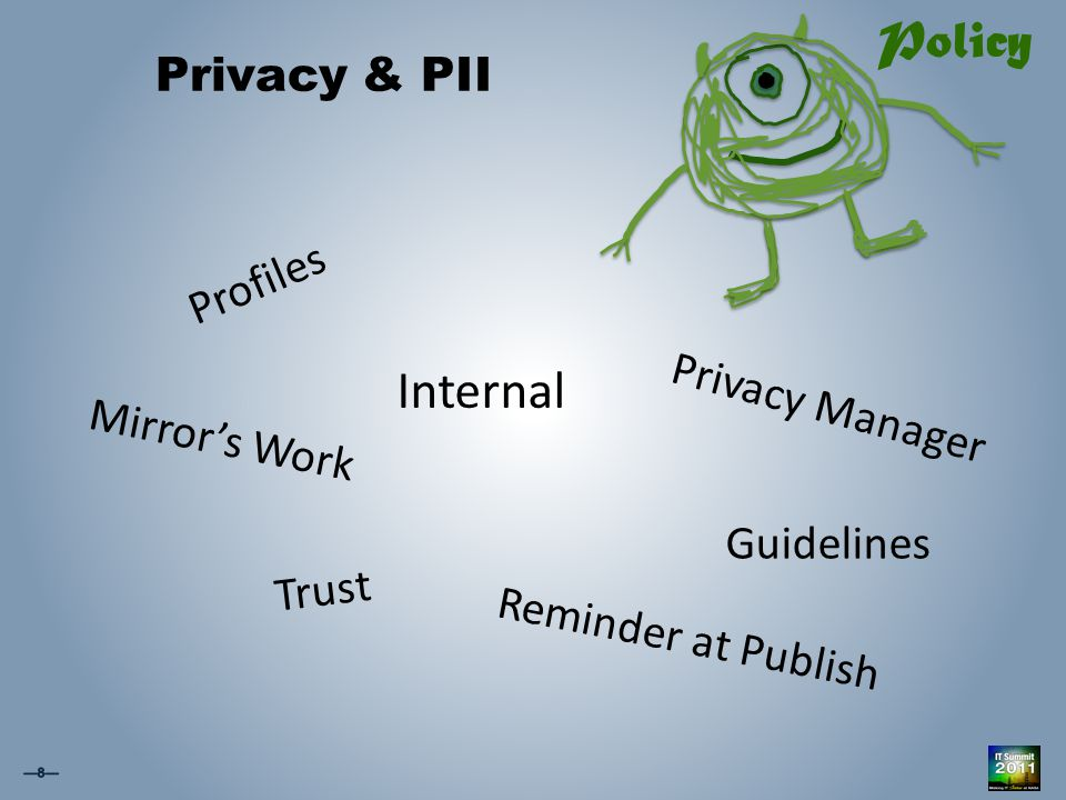 Privacy & PII Profiles Guidelines Policy Internal Trust Privacy Manager Mirror's Work Reminder at Publish