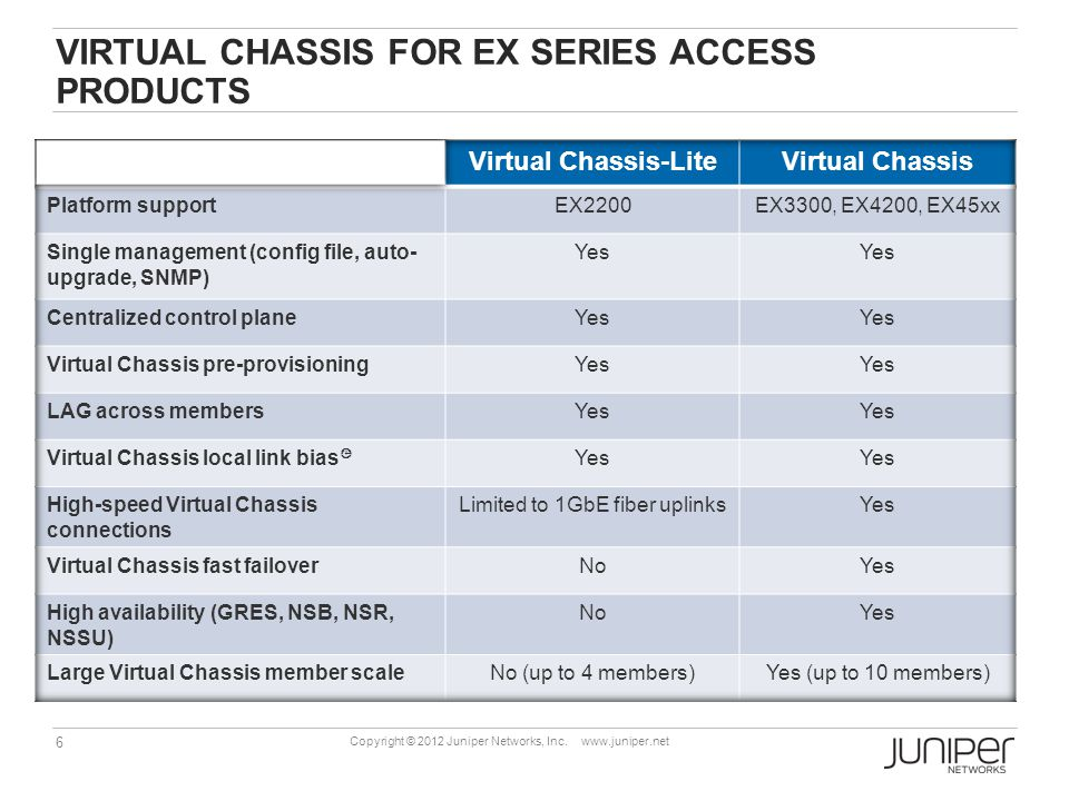 6 Copyright © 2012 Juniper Networks, Inc. www.juniper.net VIRTUAL CHASSIS FOR EX SERIES ACCESS PRODUCTS