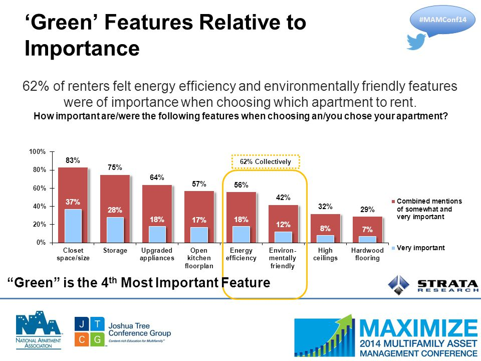 #MAMConf14 'Green' Features Relative to Importance How important are/were the following features when choosing an/you chose your apartment.