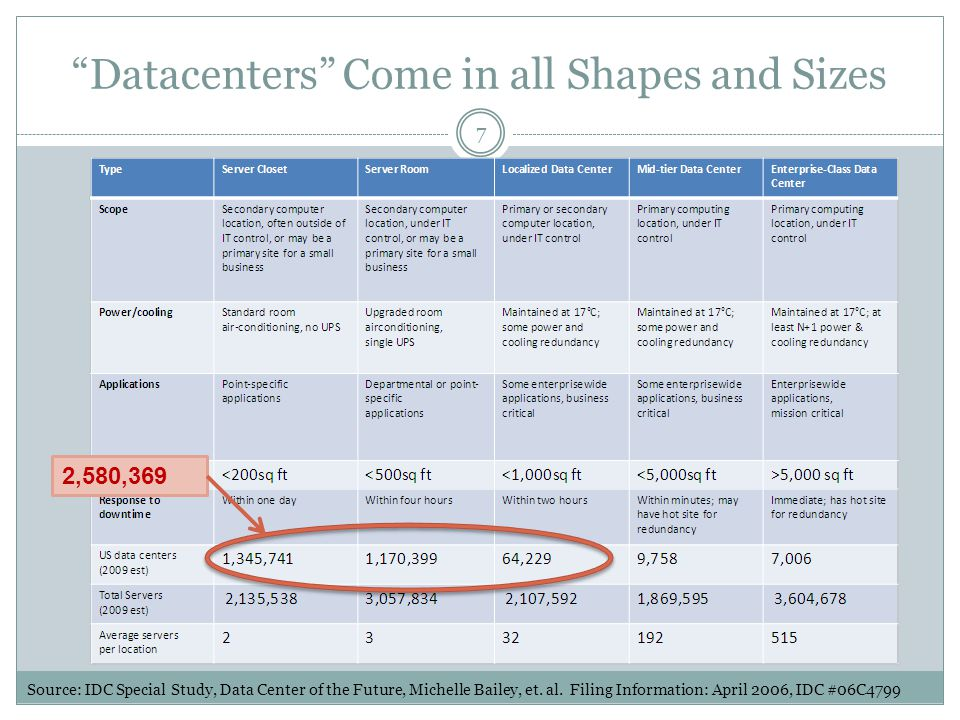 """Datacenters"" Come in all Shapes and Sizes 2,580,369 Source: IDC Special Study, Data Center of the Future, Michelle Bailey, et. al. Filing Information"