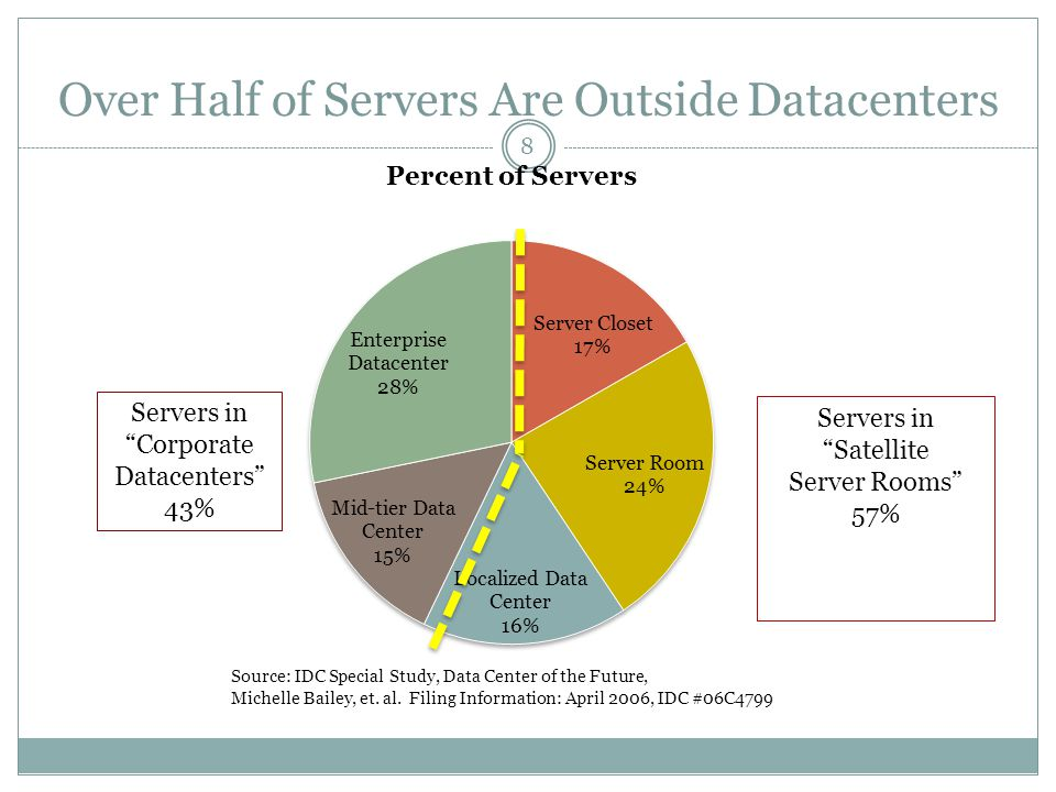 Over Half of Servers Are Outside Datacenters Source: IDC Special Study, Data Center of the Future, Michelle Bailey, et. al. Filing Information: April