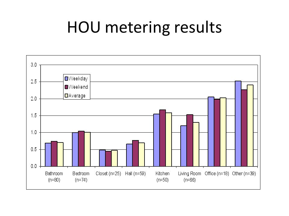 HOU metering results