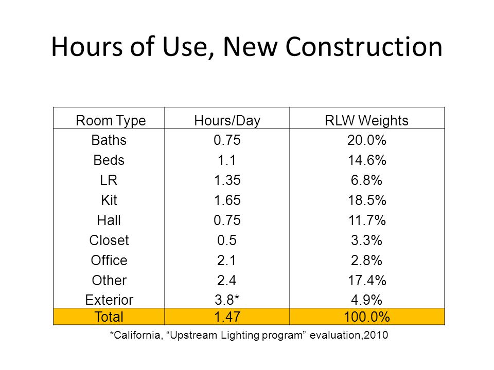 Hours of Use, New Construction Room TypeHours/DayRLW Weights Baths0.7520.0% Beds1.114.6% LR1.356.8% Kit1.6518.5% Hall0.7511.7% Closet0.53.3% Office2.12.8% Other2.417.4% Exterior3.8*4.9% Total1.47100.0% *California, Upstream Lighting program evaluation,2010