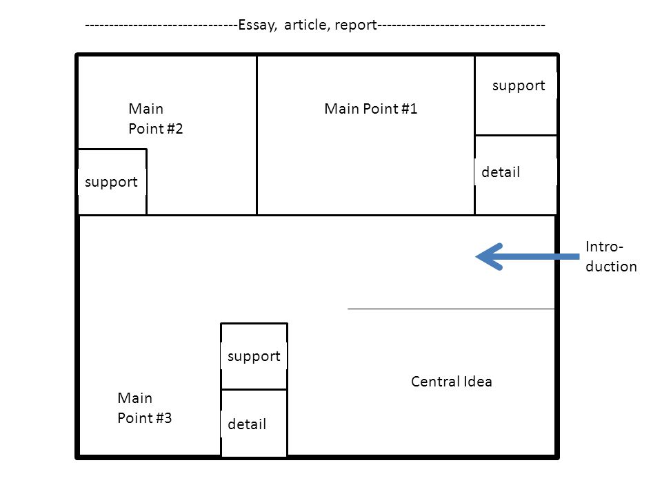 Main Point #2 Main Point #1 support detail Central Idea Main Point #3 support detail support Intro- duction -------------------------------Essay, article, report----------------------------------
