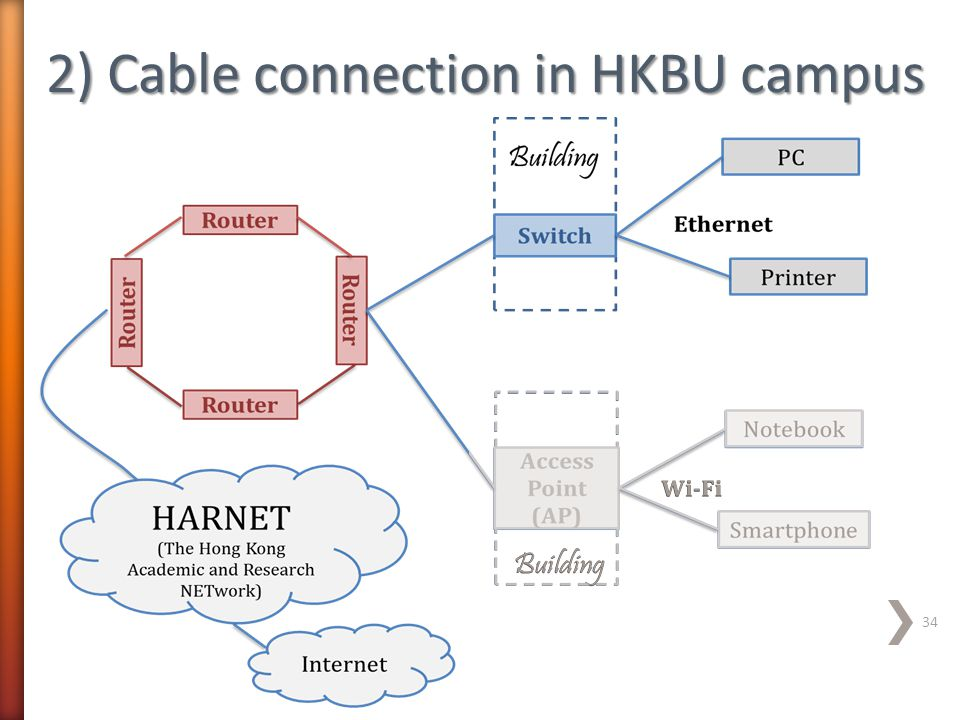 2) Cable connection in HKBU campus 34
