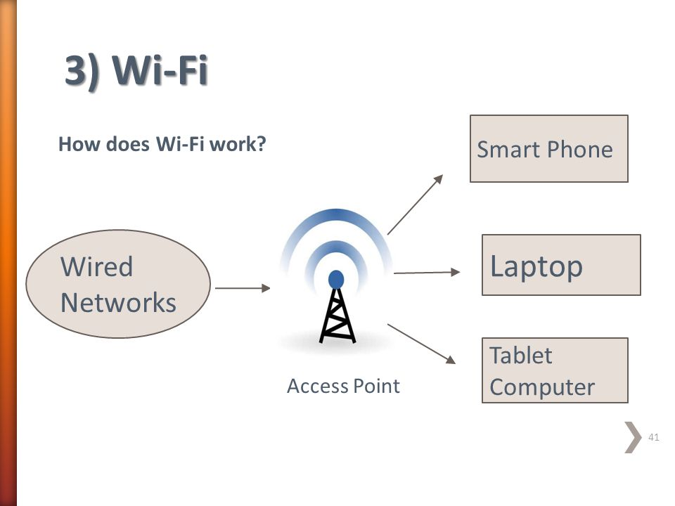 3) Wi-Fi Wired Networks Access Point Smart Phone Laptop Tablet Computer How does Wi-Fi work? 41