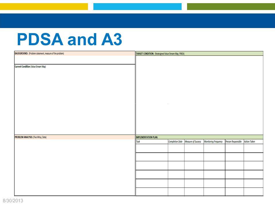 PDSA and A3 8/30/2013