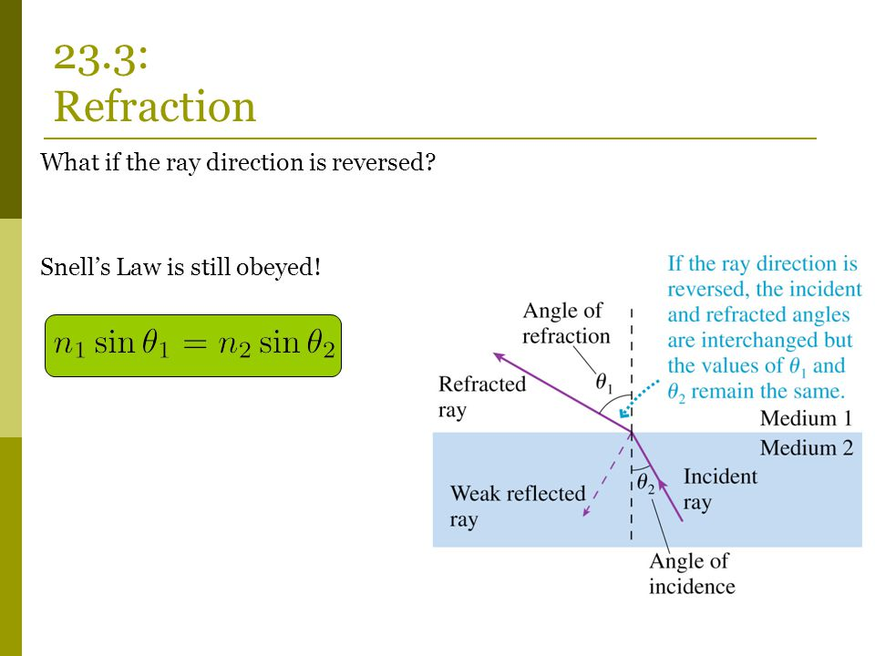 What if the ray direction is reversed? Snell's Law is still obeyed! 23.3: Refraction