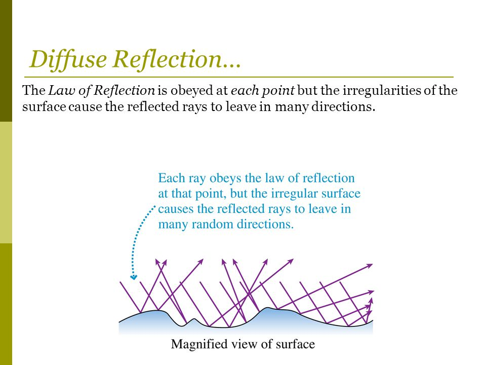 The Law of Reflection is obeyed at each point but the irregularities of the surface cause the reflected rays to leave in many directions. Diffuse Refl