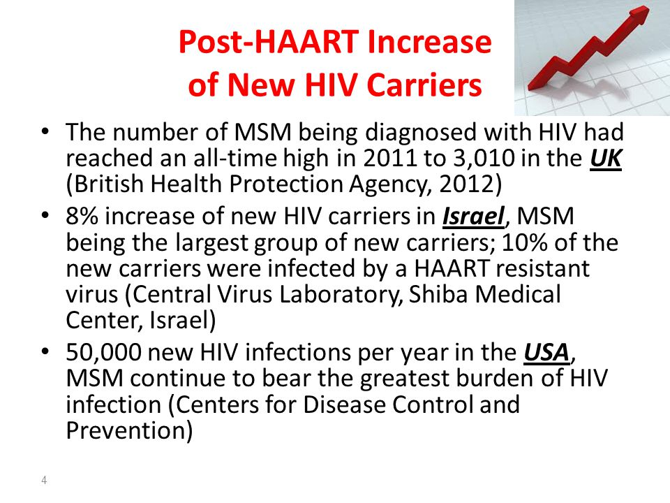 Post-HAART Increase of New HIV Carriers The number of MSM being diagnosed with HIV had reached an all-time high in 2011 to 3,010 in the UK (British He