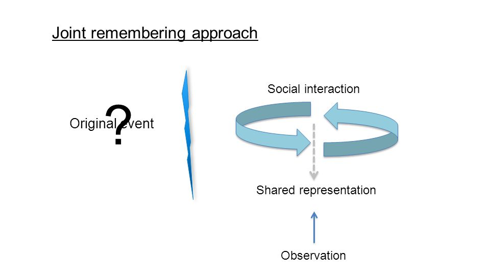 Joint remembering approach Shared representation Social interaction Original event ? Observation