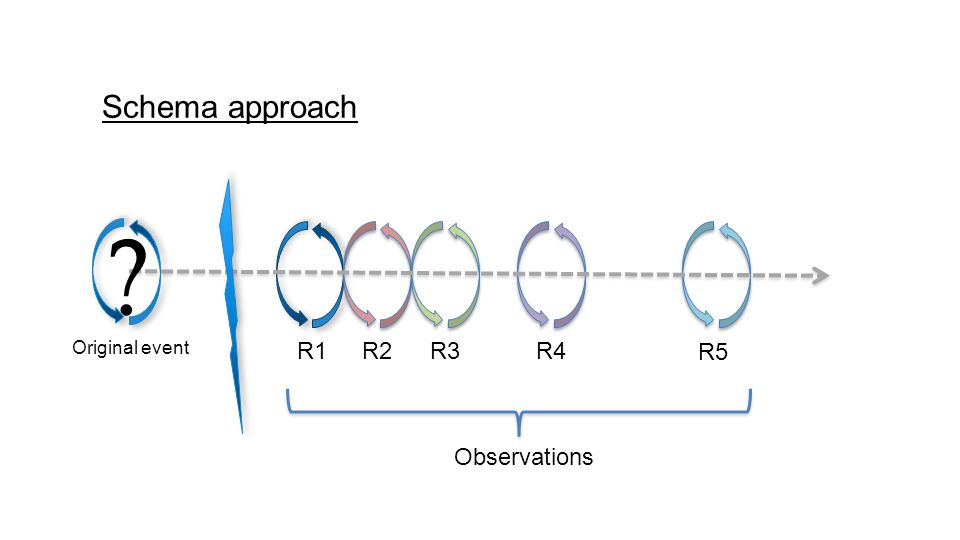 Schema approach R1R2 Original event R3R4 R5 Observations ?