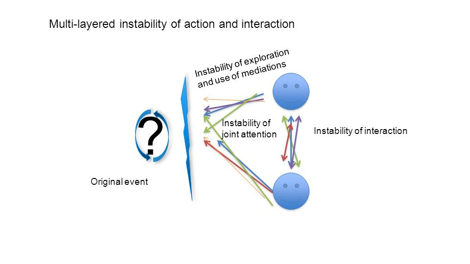 Multi-layered instability of action and interaction .