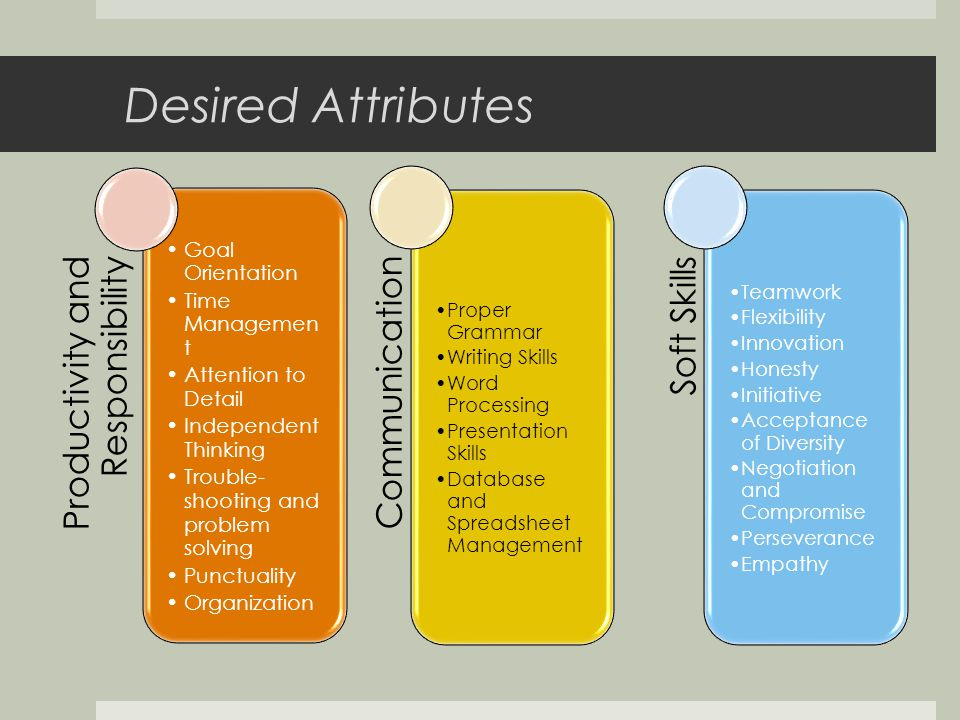 Desired Attributes Productivity and Responsibility Goal Orientation Time Managemen t Attention to Detail Independent Thinking Trouble- shooting and problem solving Punctuality Organization Communication Proper Grammar Writing Skills Word Processing Presentation Skills Database and Spreadsheet Management Soft Skills Teamwork Flexibility Innovation Honesty Initiative Acceptance of Diversity Negotiation and Compromise Perseverance Empathy