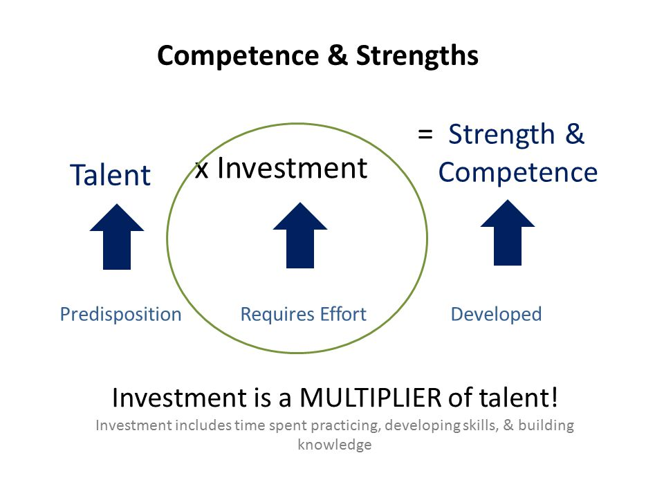 PredispositionDevelopedRequires Effort Talent x Investment = Strength & Competence Investment is a MULTIPLIER of talent! Investment includes time spen