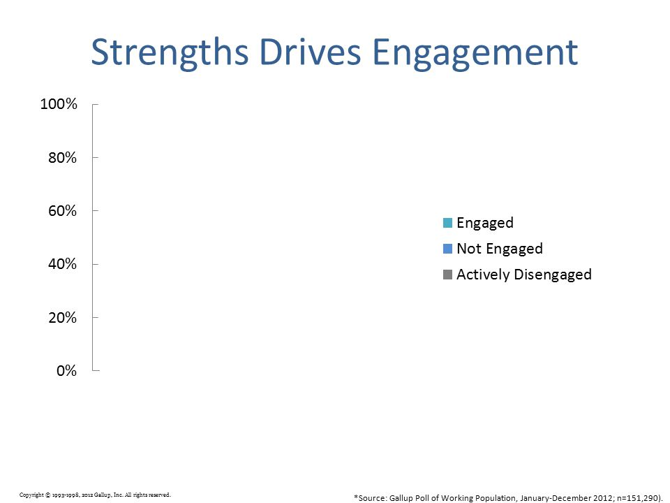 Strengths Drives Engagement *Source: Gallup Poll of Working Population, January-December 2012; n=151,290). Copyright © 1993-1998, 2012 Gallup, Inc. Al