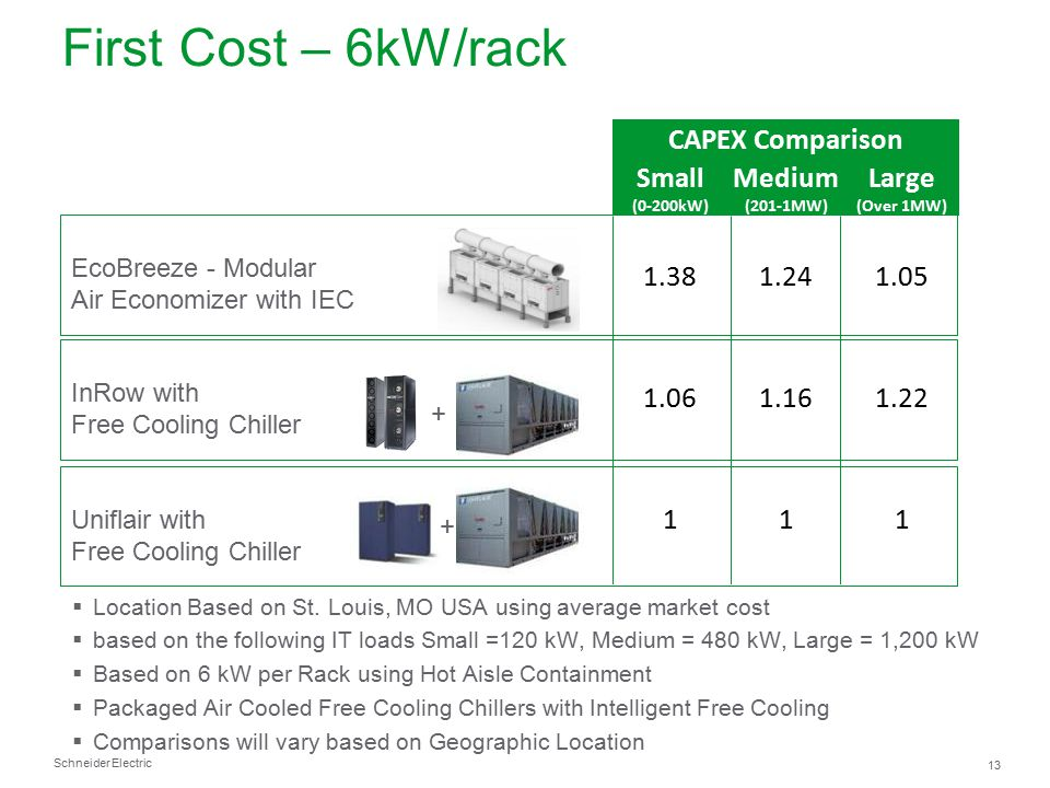Schneider Electric 13 First Cost – 6kW/rack  Location Based on St. Louis, MO USA using average market cost  based on the following IT loads Small =1