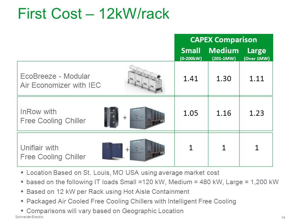 Schneider Electric 14  Location Based on St. Louis, MO USA using average market cost  based on the following IT loads Small =120 kW, Medium = 480 kW
