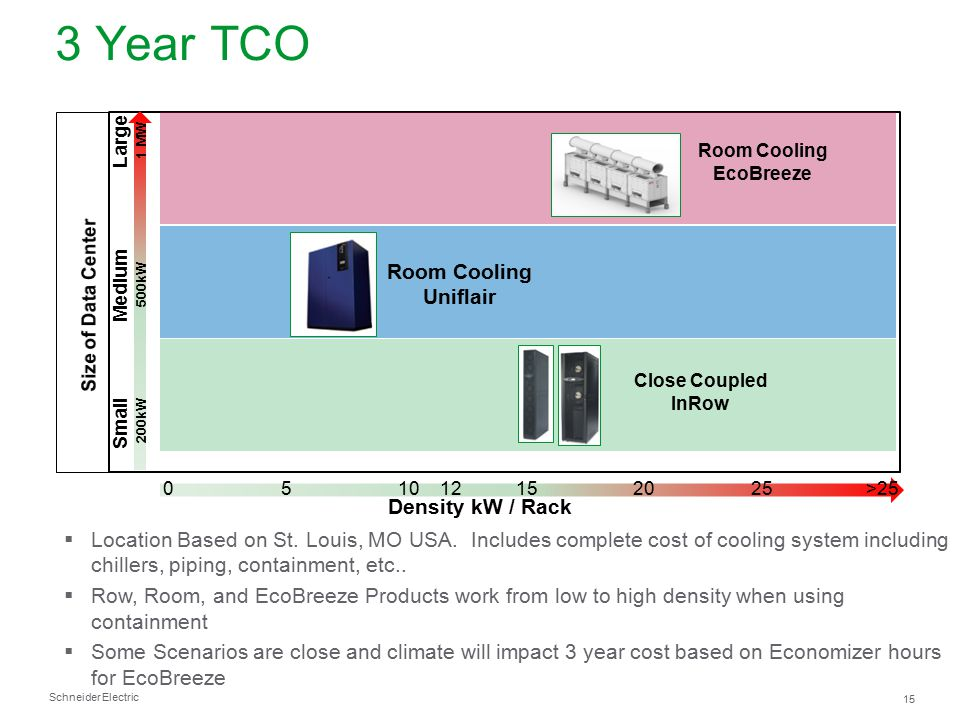 Schneider Electric 15 3 Year TCO Density kW / Rack 0510152025>2512 Small Medium Large Close Coupled InRow Room Cooling Uniflair Room Cooling EcoBreeze
